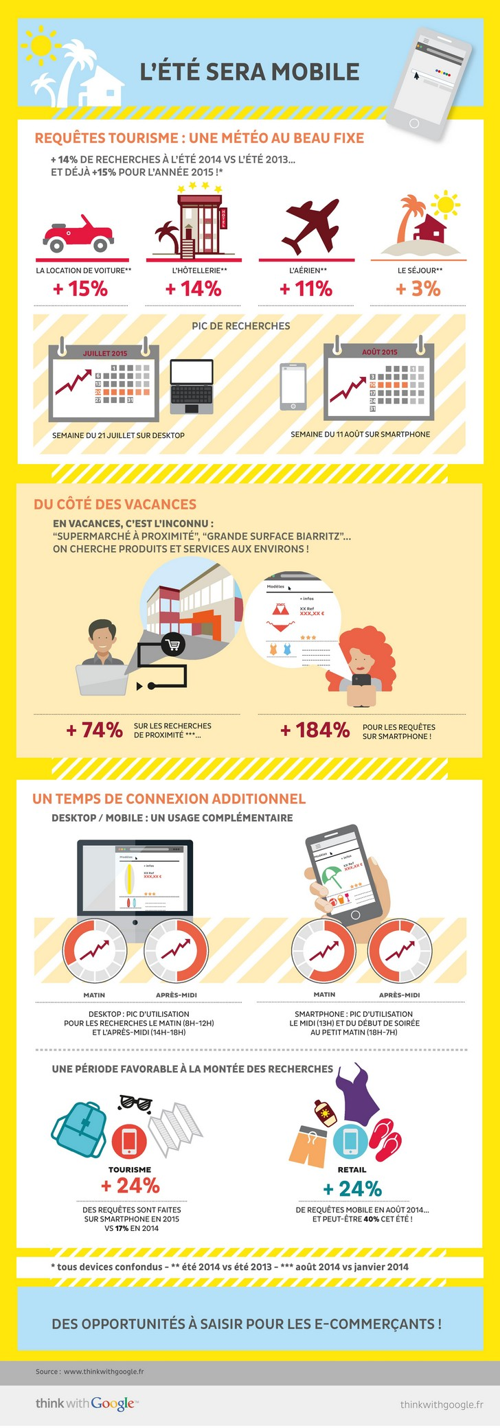 infographie_google_mobile_2015